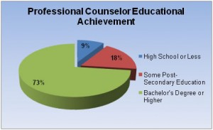 Substance Abuse and Addiction Counseling electives subjects in college